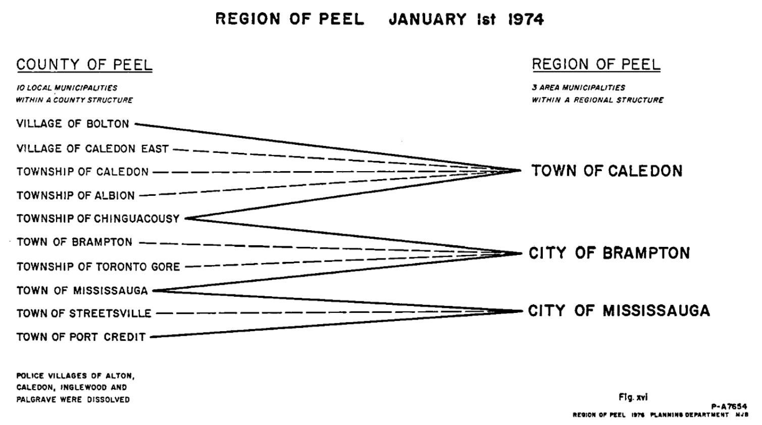Peel 1974
